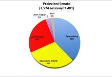Elezioni-politiche-proiezioni-Senato-Viminale