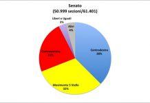 Senato-51mila